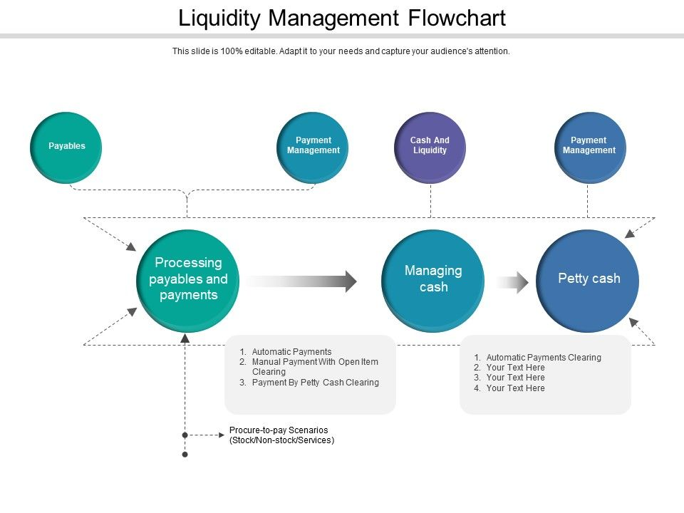 Liquidity Management Flowchart PowerPoint Templates Backgrounds