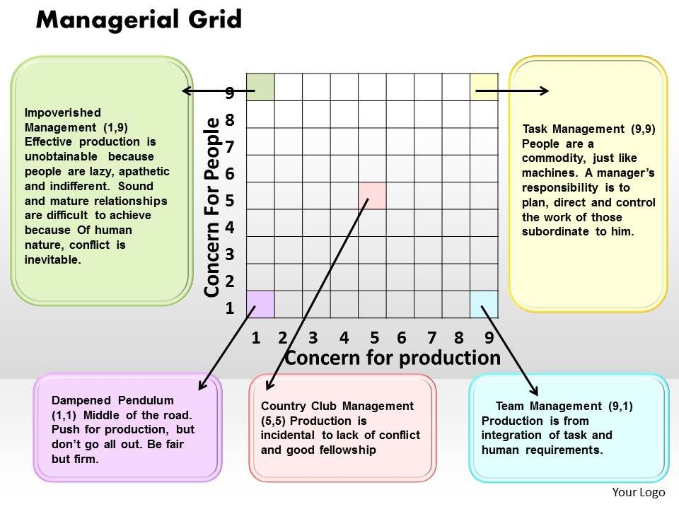 Managerial Grid Powerpoint Presentation Slide Template