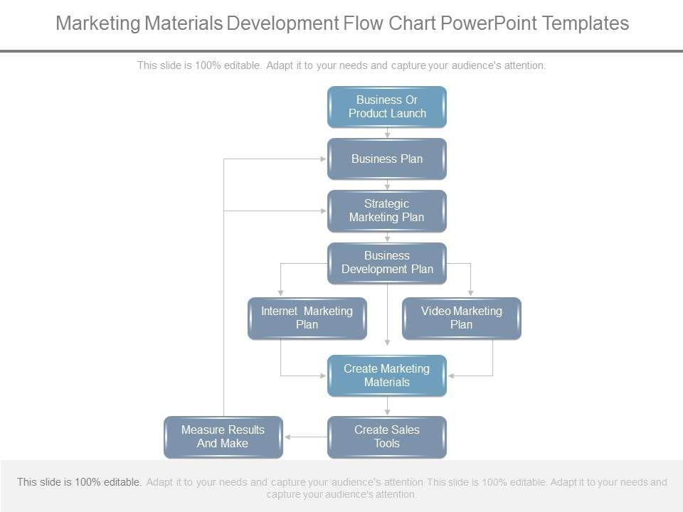 Marketing Materials Development Flow Chart Powerpoint Templates