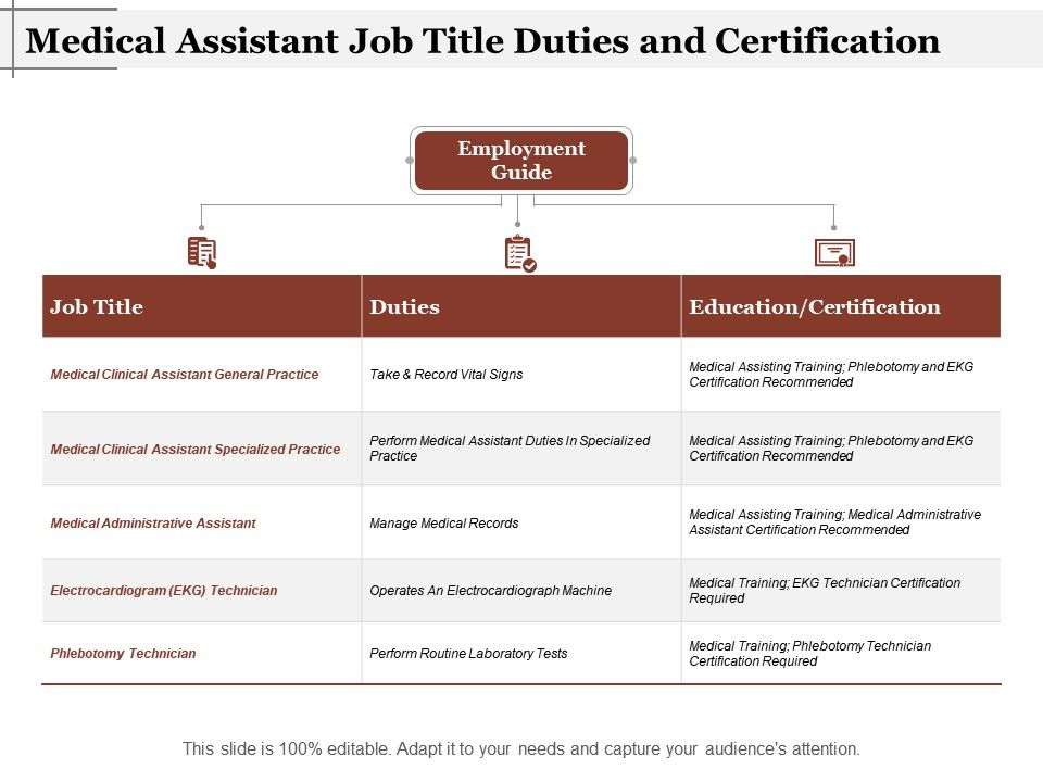 Medical Assistant Job Title Duties And Certification Presentation