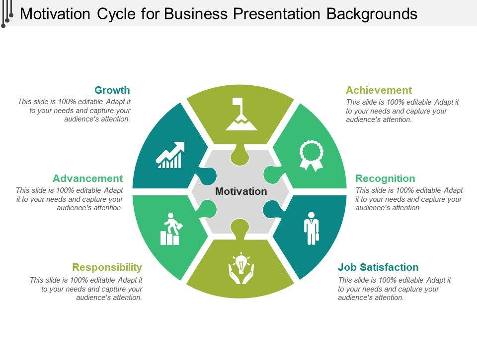Motivation Cycle For Business Presentation Backgrounds PPT Images