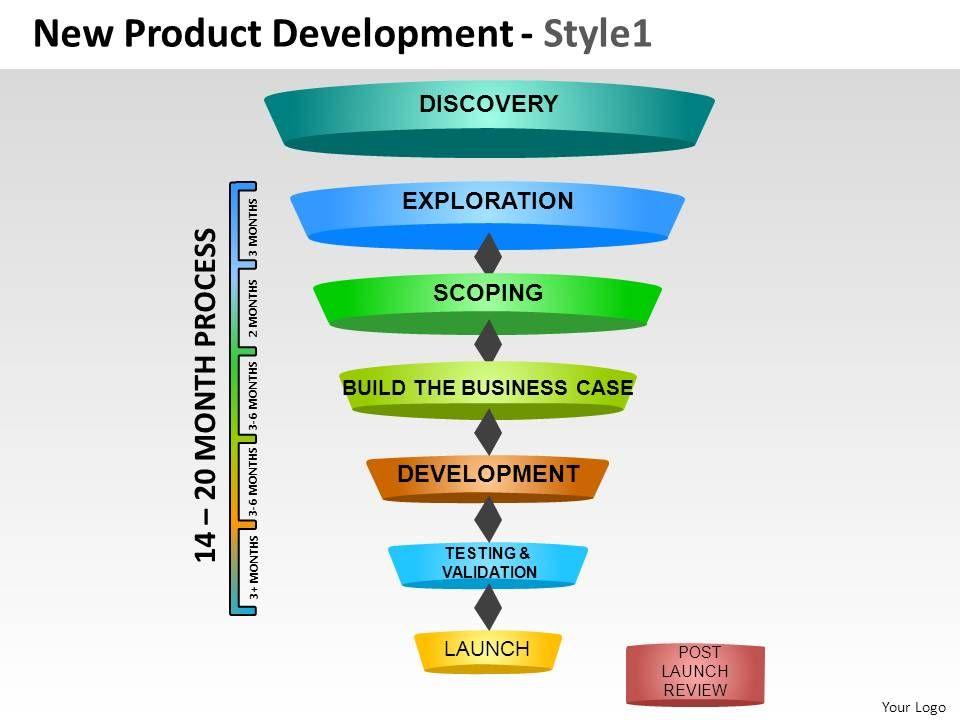 New Product Development 1 Powerpoint Presentation Slides