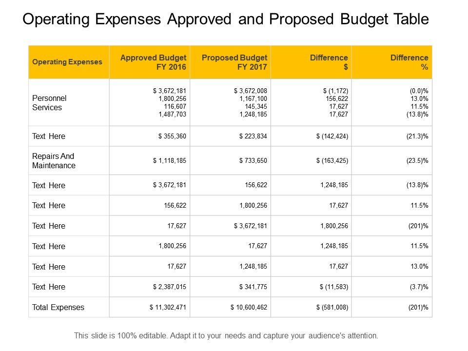 Operating Expenses Approved And Proposed Budget Table PowerPoint