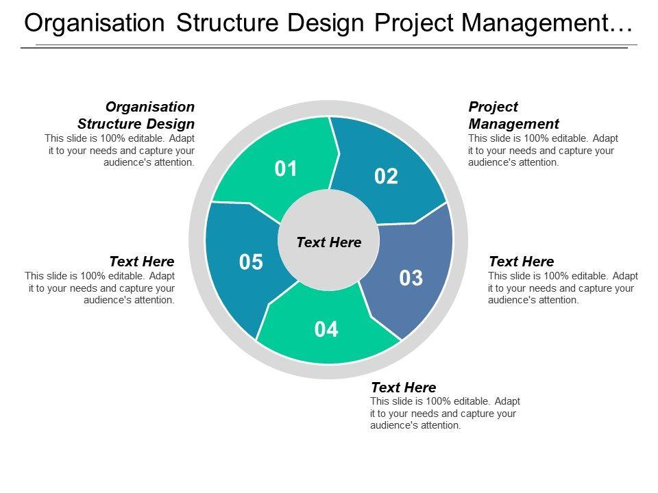 Organisation Structure Design Project Management Time Management