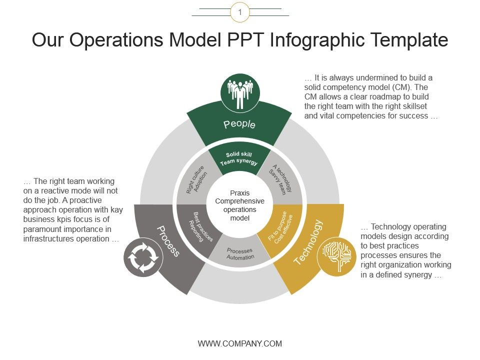 Our Operations Model Ppt Infographic Template PPT Images Gallery