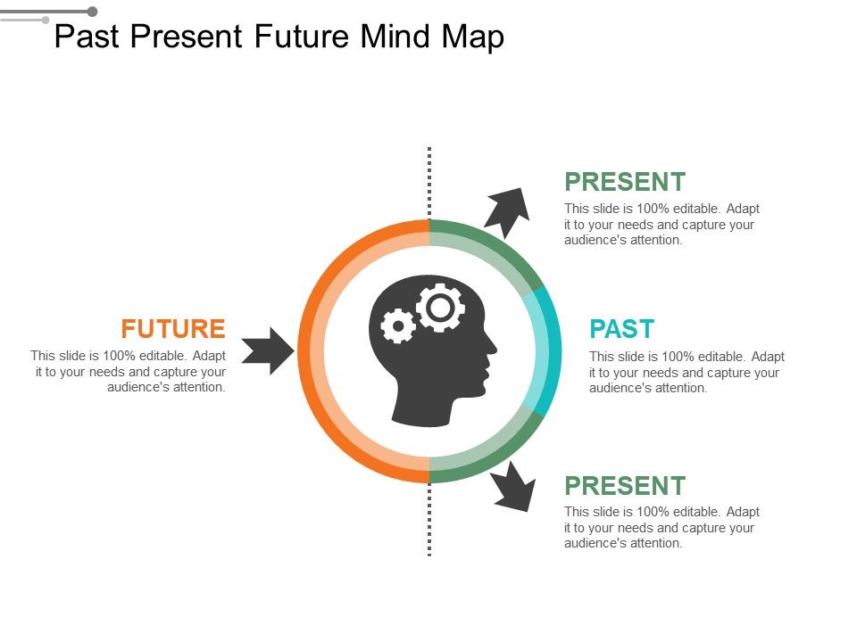 Past Present Future Mind Map Powerpoint Templates Microsoft