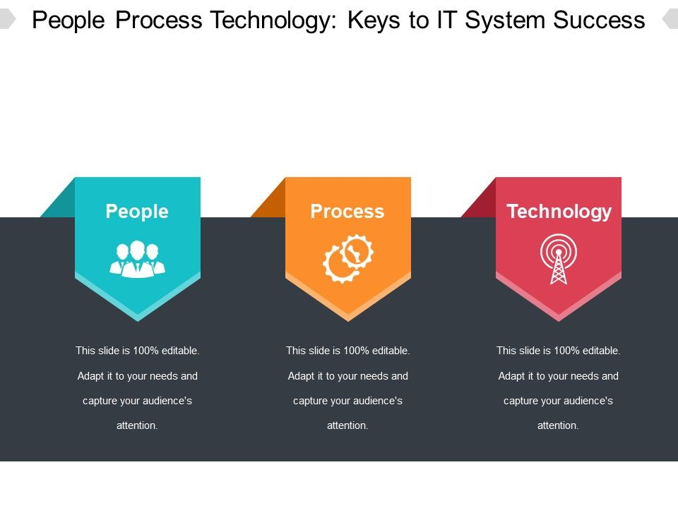 People Process Technology Keys To It System Success Ppt Images