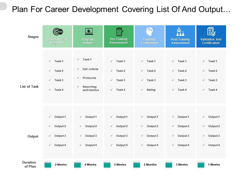 Plan For Career Development Covering List Of And Output At Different