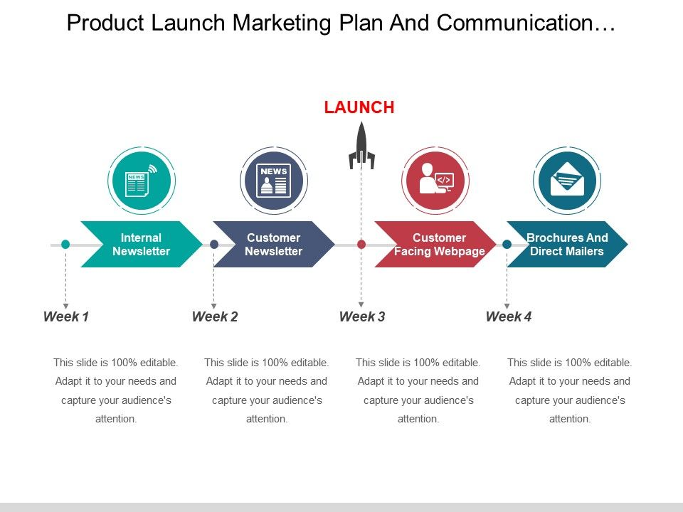 Product Launch Marketing Plan And Communication Timeline Ppt Design
