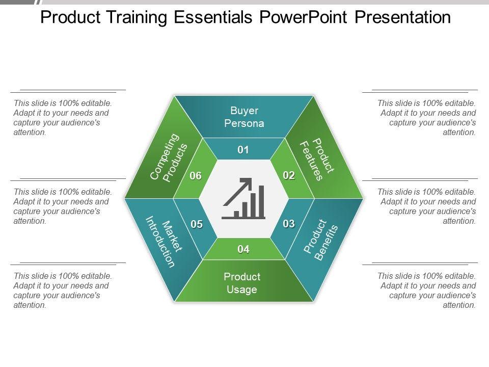 Product Training Essentials Powerpoint Presentation PowerPoint