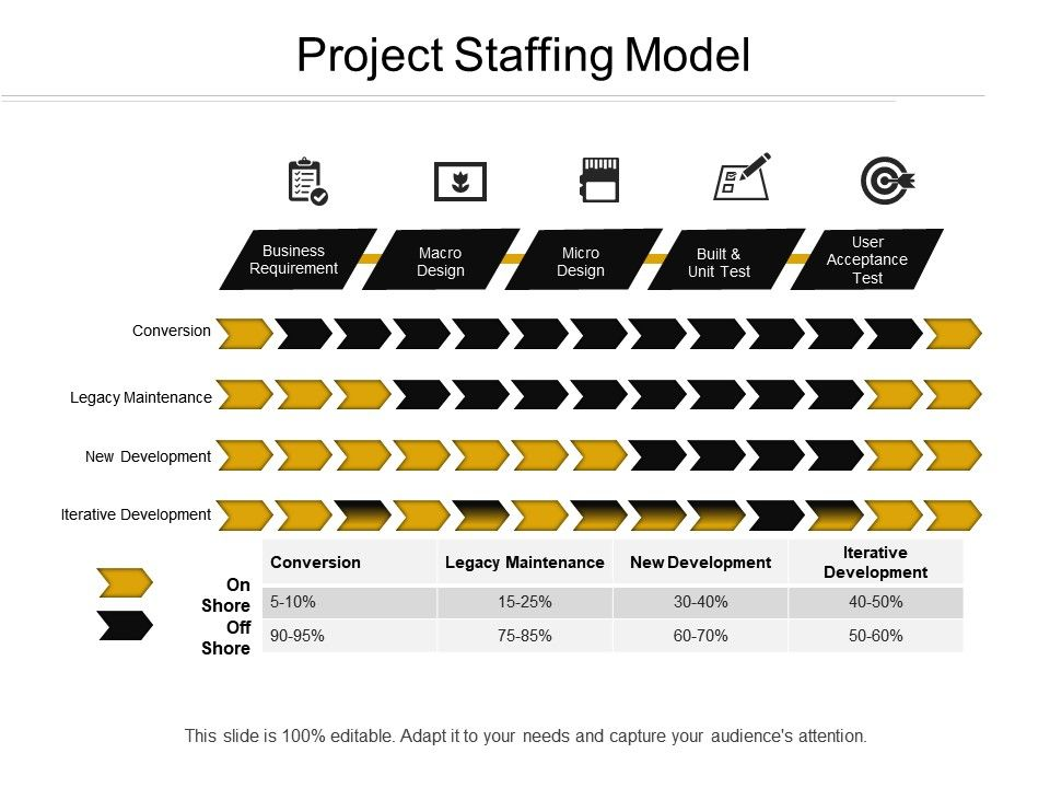 Project Staffing Model PowerPoint Slides Diagrams Themes for PPT