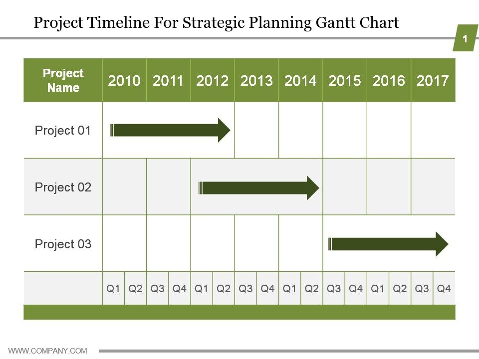 Project Timeline For Strategic Planning Gantt Chart PowerPoint