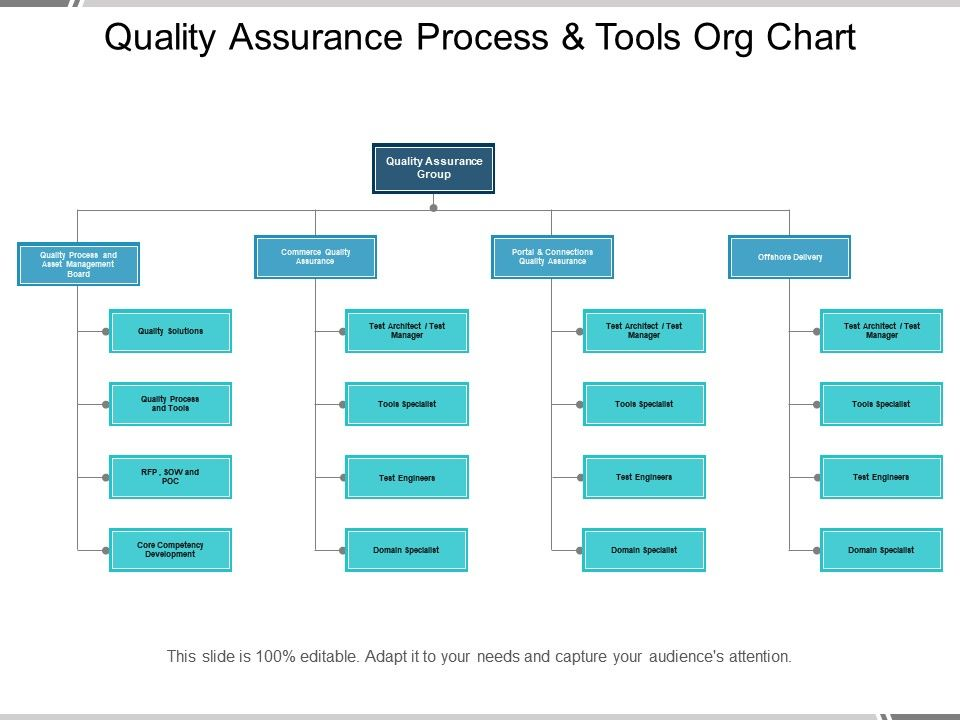 Quality Assurance Process And Tools Org Chart PowerPoint Slide