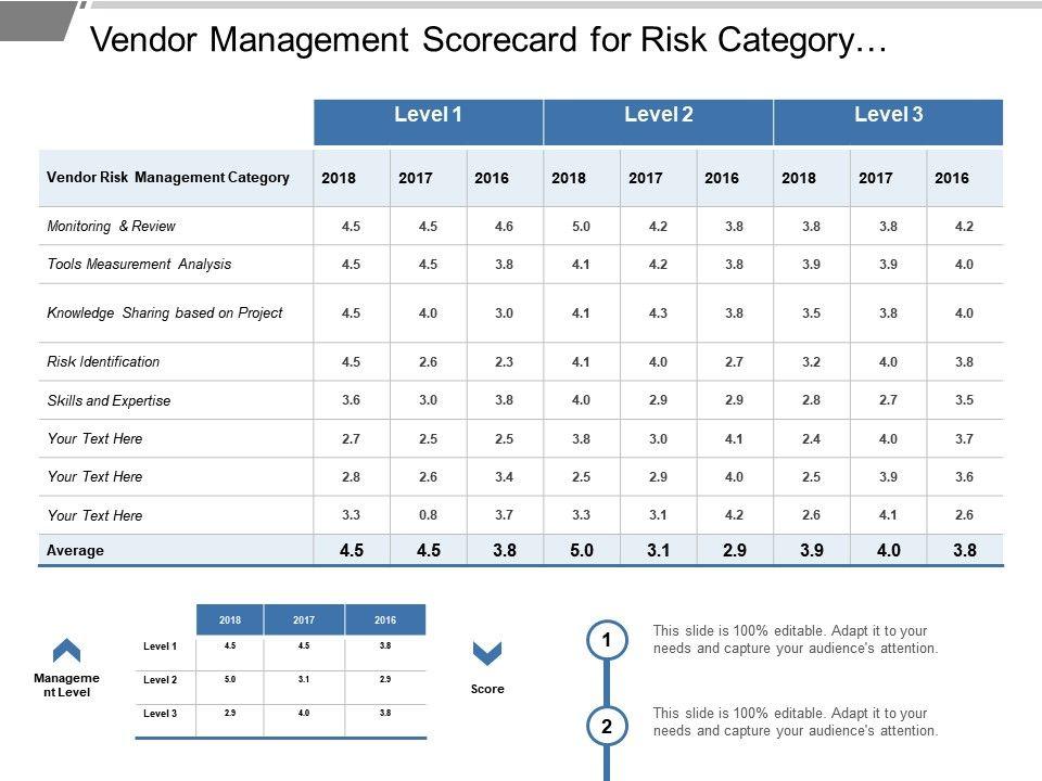 Vendor Management Scorecard For Risk Category Analysis Of Year Over