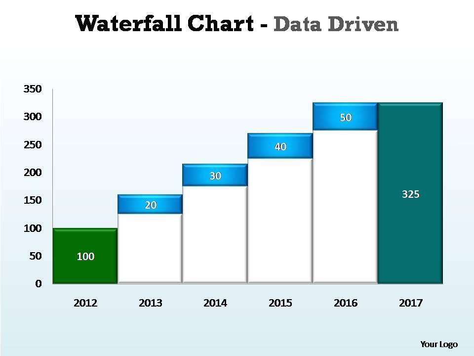 waterfall chart data driven editable powerpoint templates