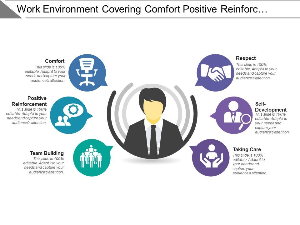 Work Environment Covering Comfort Positive Reinforcement And Team