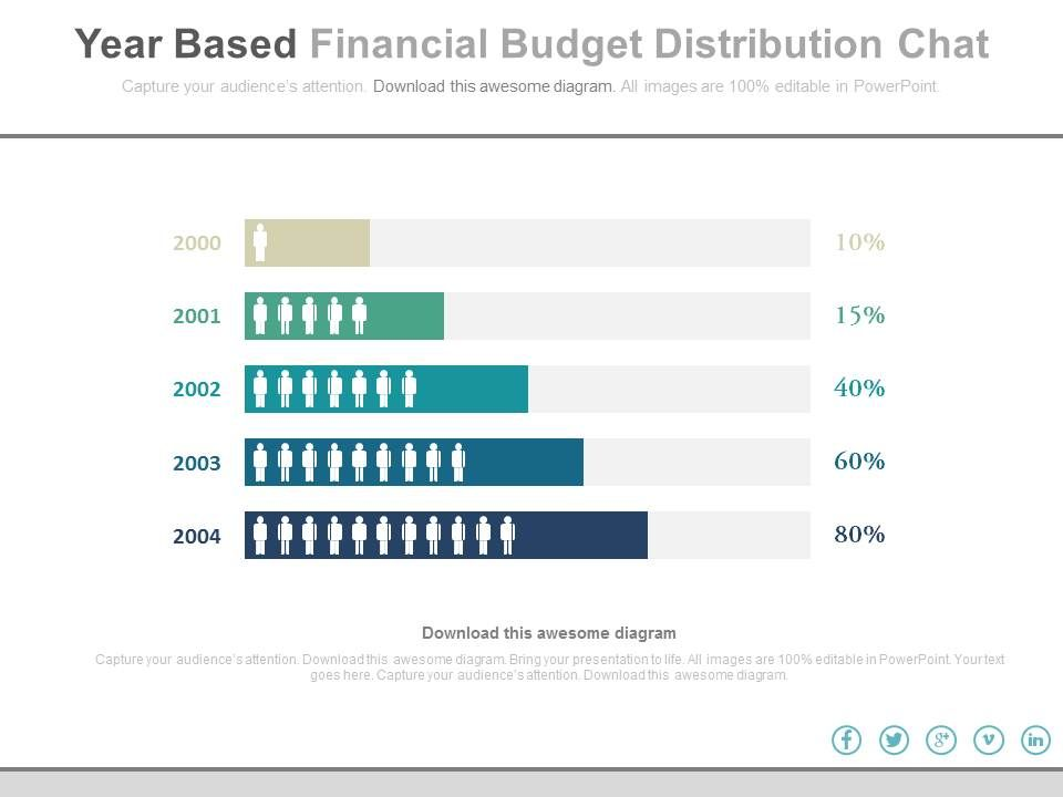 Year Based Financial Budget Distribution Chart Powerpoint Slides