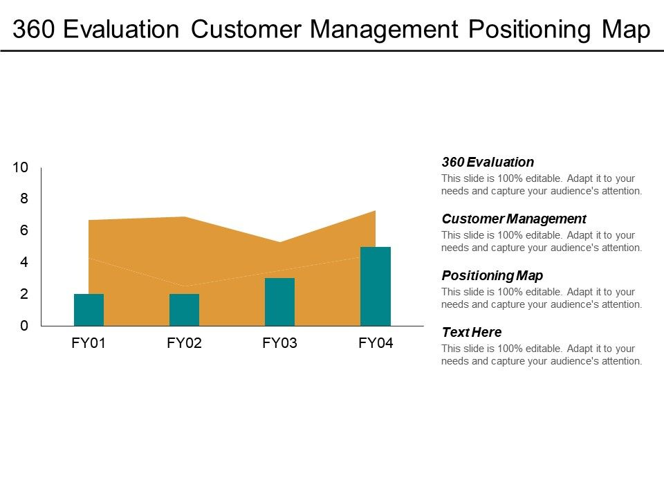 360 Evaluation Customer Management Positioning Map Procurement