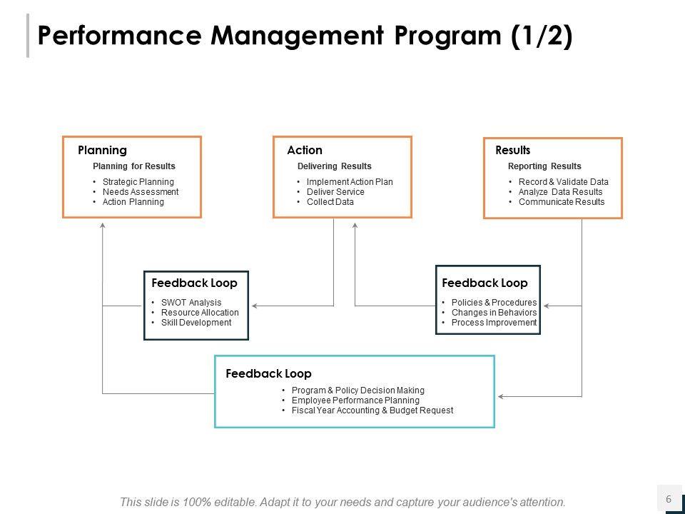 Performance Planning Powerpoint Presentation Slides PowerPoint