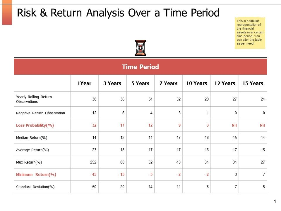 Risk And Return Analysis Over A Time Period Ppt Powerpoint