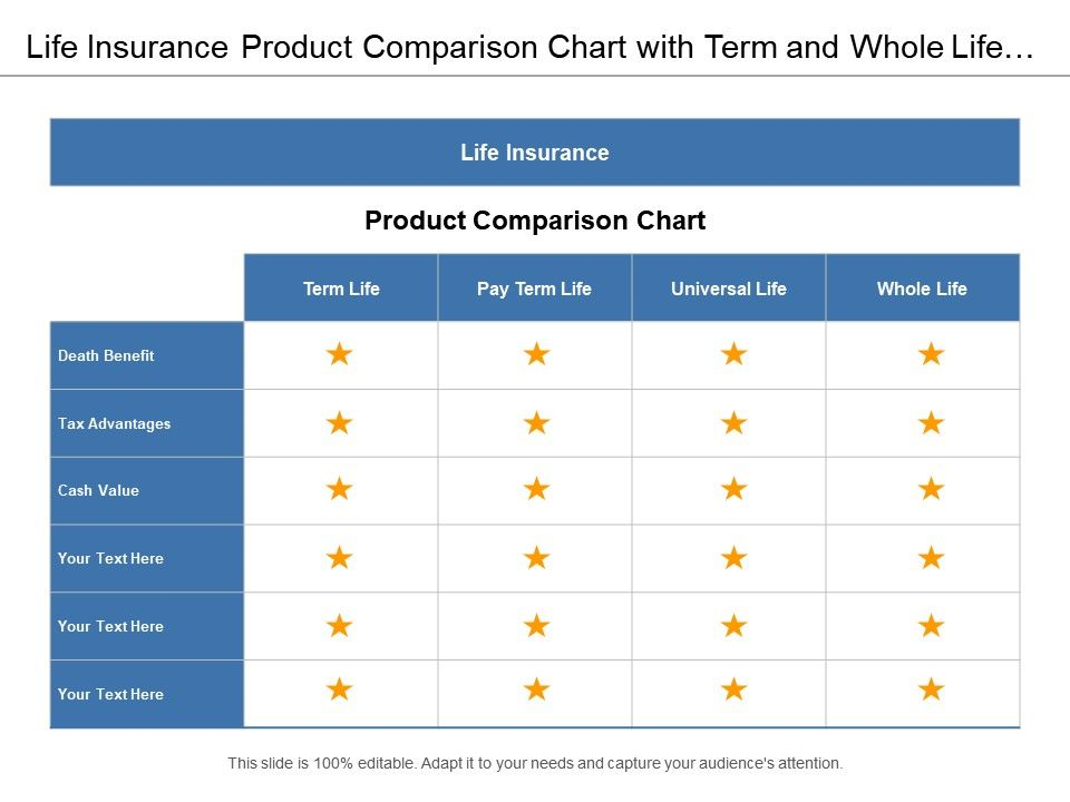 life insurance product comparison chart with term and whole life