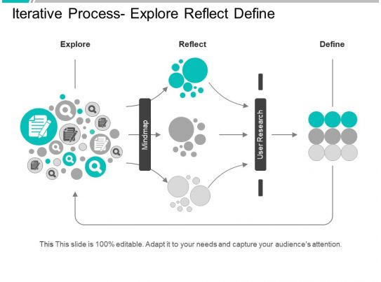 iterative process flow diagram