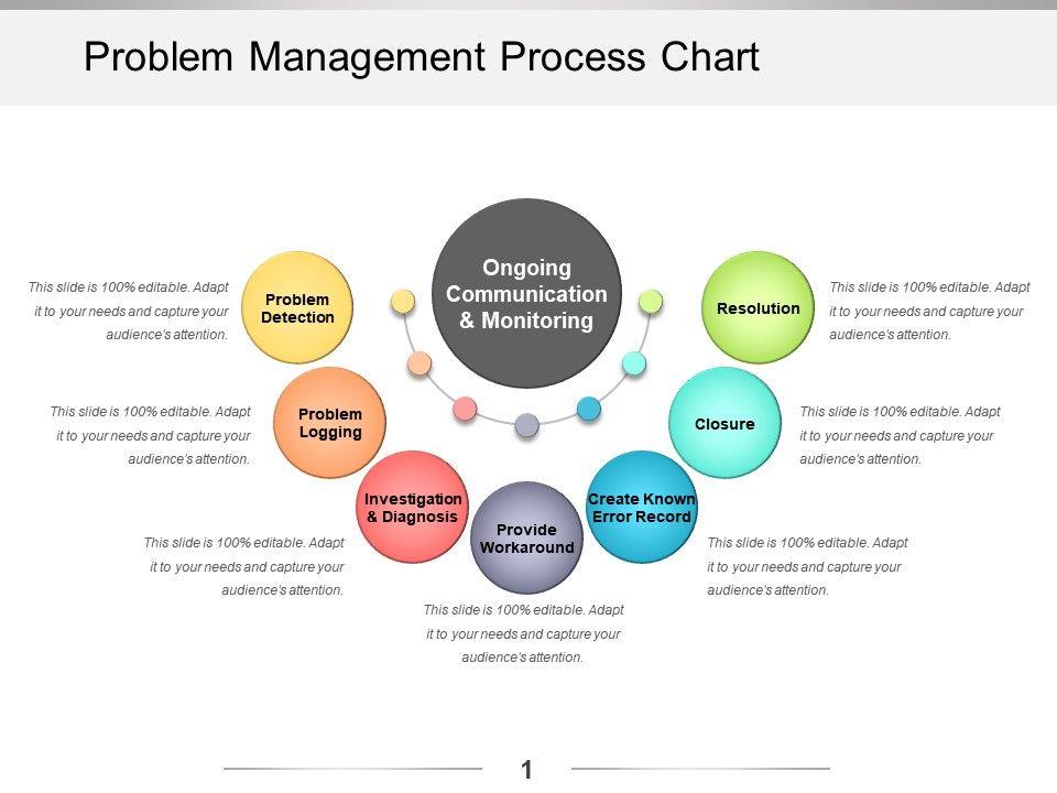 Problem Statement PowerPoint TemplatesProblem Solving PPT