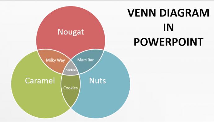 create a venn diagram in powerpoint