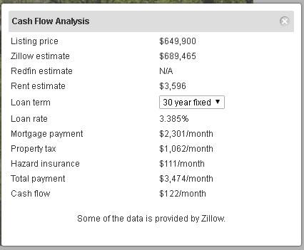 Show cash flow information on redfin
