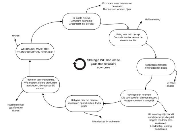 Startegie ING en circulaire economie