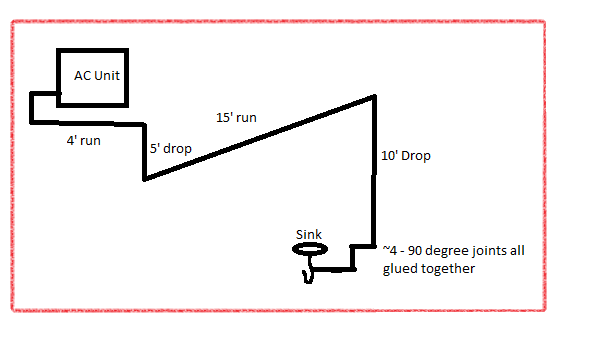 My crude AC drain diagram