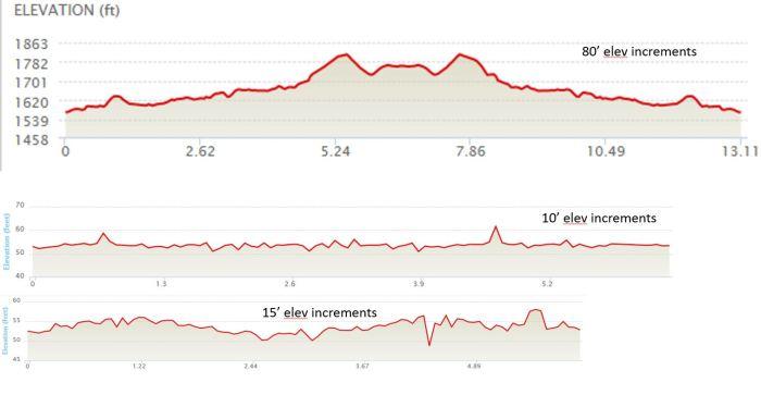 My runs had no elevation gain, respectively