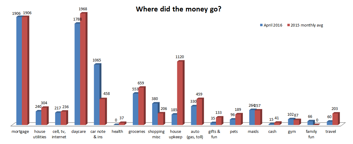 April 2016: Where did our money go?
