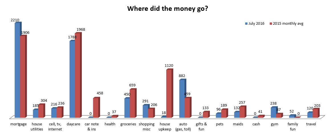 Our money went where? July 2016 Update
