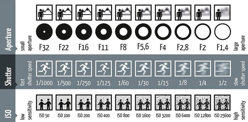 ISO, Aperture  Shutter Speed A Cheat Sheet For Beginners