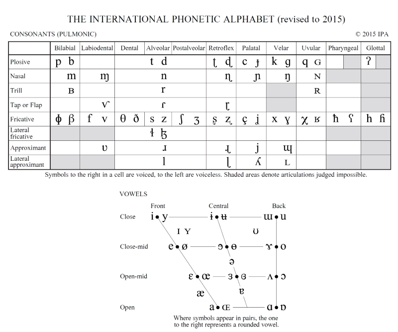 International Phonetic Alphabet - SLT info