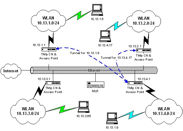 typical home wireless network diagram