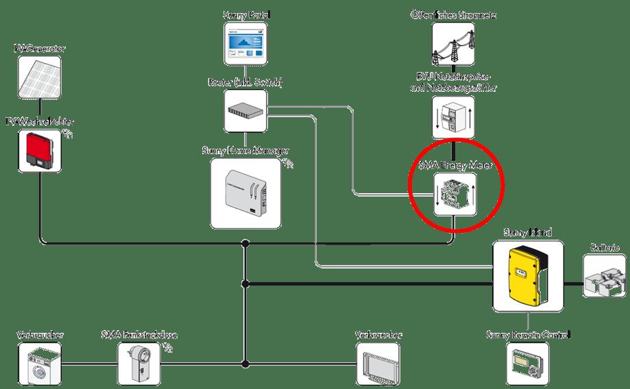 sma tri power system wiring diagram