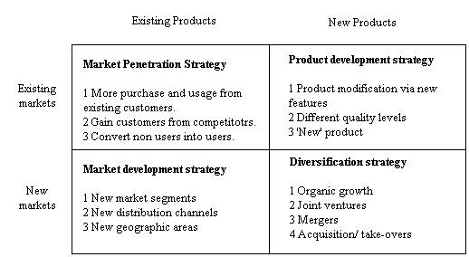 Product Market Mix Strategy