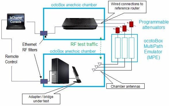 How We Test Wireless Adapters  Bridges - SmallNetBuilder