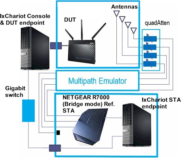 How We Test Wireless Products - Revison 8 - SmallNetBuilder