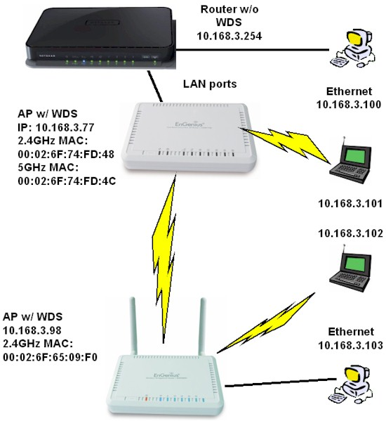 Everything You Need To Know About Wireless Bridging and Repeating