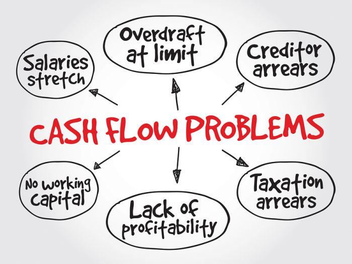 Small Business Cash Flow Management Smart Business Funding