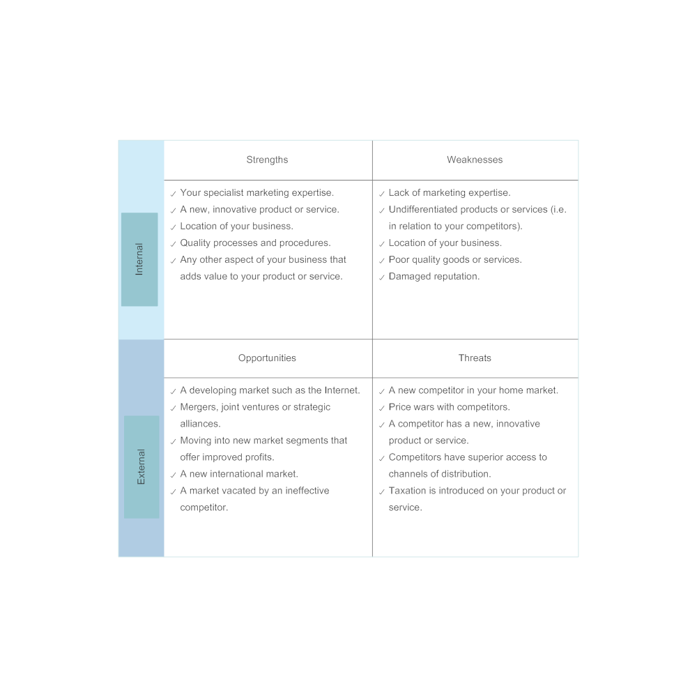 smart marketing diagram