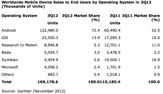 gartner_smartphone_os_worldwide_q3_2012-580x337-540x313