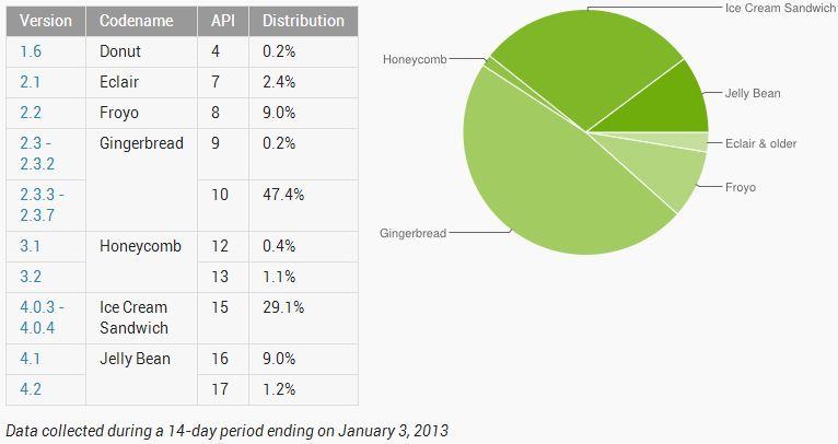 android-statistik-januar13