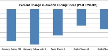 Piper Jaffray  Apple iPhone models retain more value than the top Samsung Galaxy models