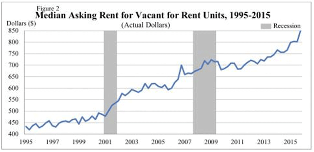 Is The Real Estate Bubble (Coming) Back?