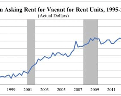 Rents Are Up 2015 4th Quarter