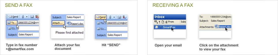 SmartFax Internet Fax to Email Service - Fax Toll Free
